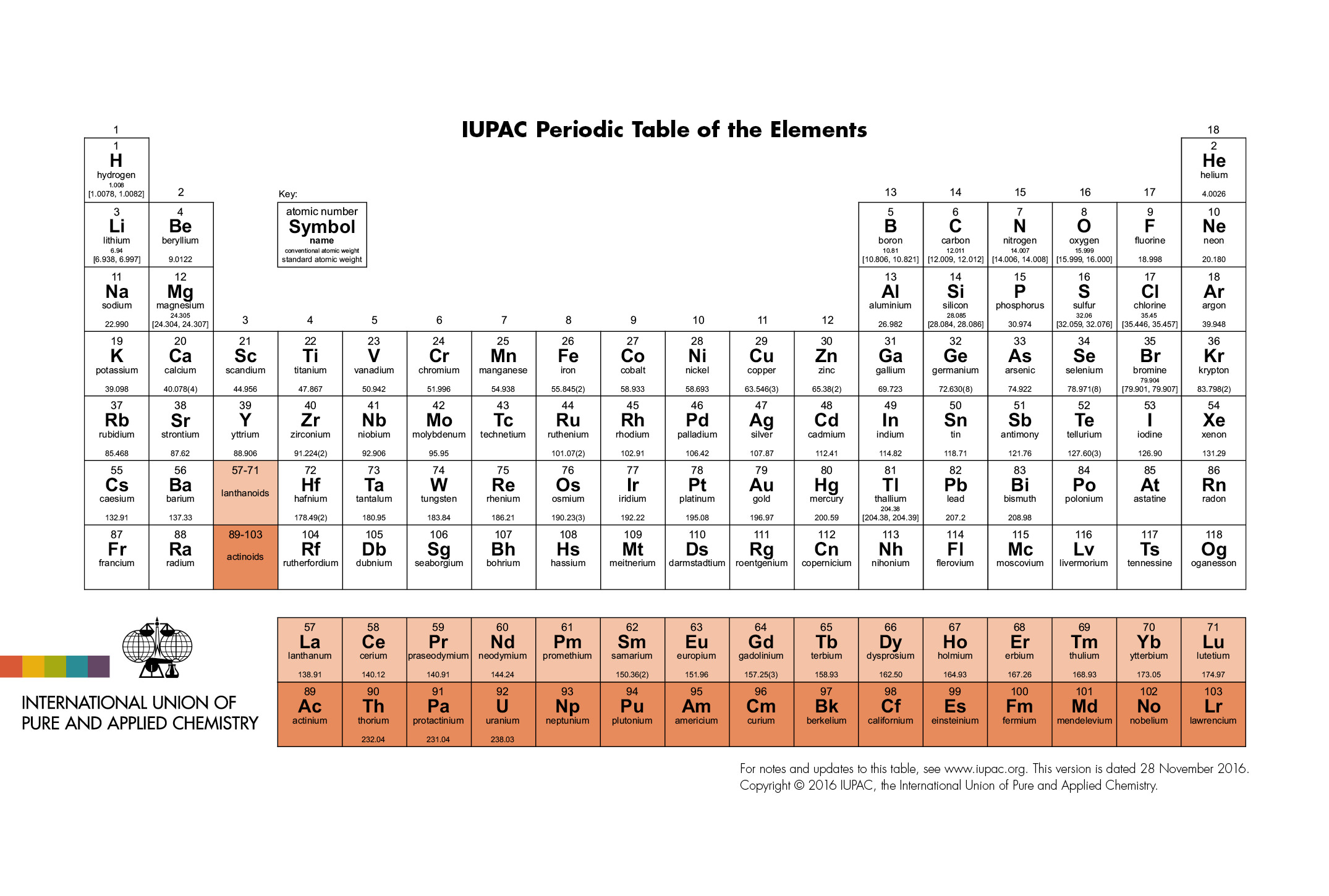 Periodic table of elements iupac international union for Periodic table